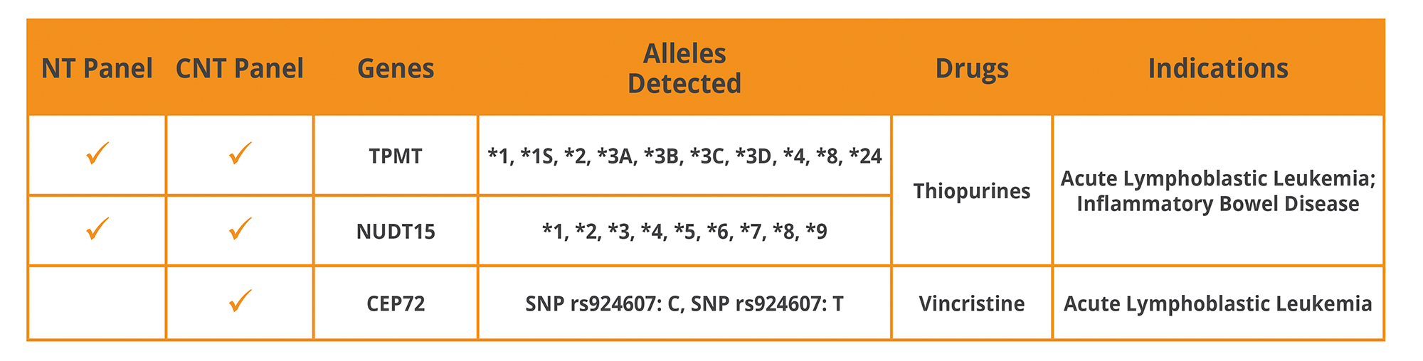 Alleles_Table